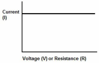 Источник тока: идеальный и реальный