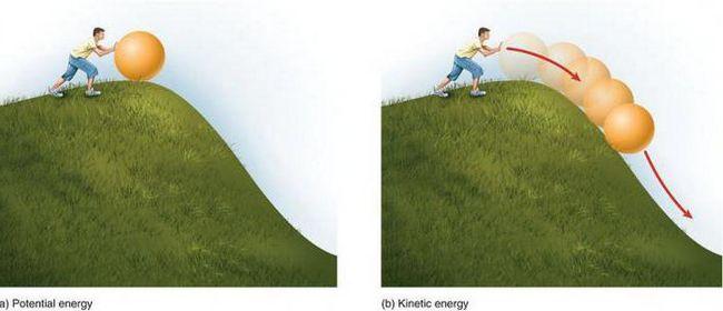 изменение энергии