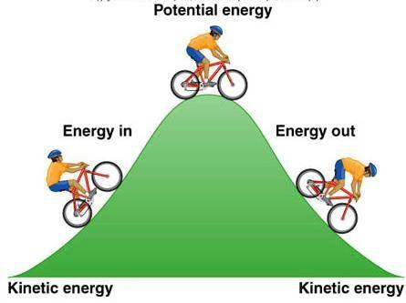 кинетическая энергия поступательного движения