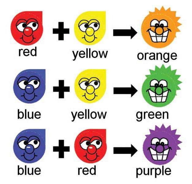 Как получить фиолетовый цвет путем смешивания красок