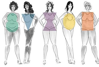Как правильно подбирать одежду в зависимости от типа фигуры