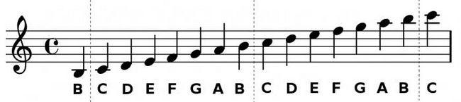 Нотная грамота для начинающего гитариста