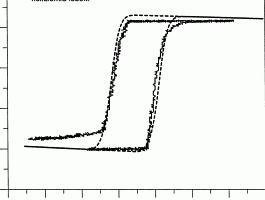 Петля гистерезиса и ее применение в магнитной записи