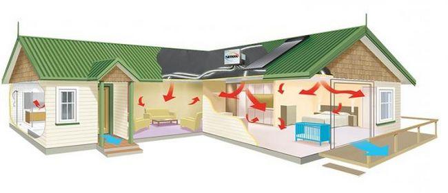 Расчет вентиляции помещения