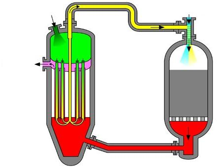 Синтез-газ – топливо будущего