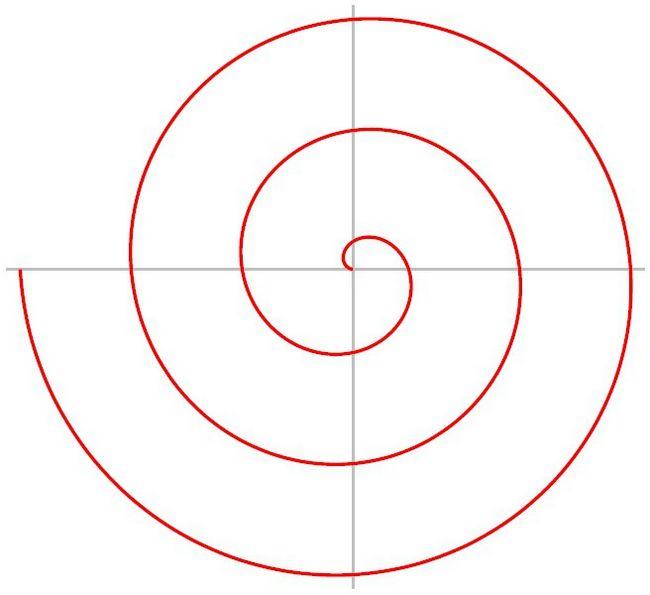 Спираль архимеда и ее проявления в окружающем нас мире