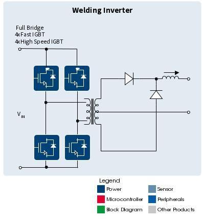 сварочный аппарат инвертор интерскол отзывы