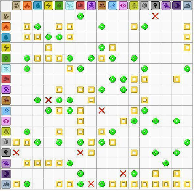 таблица эффективности типов покемон