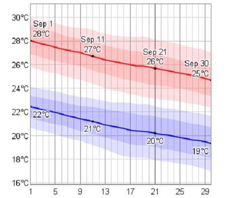 греция температура воды в сентябре